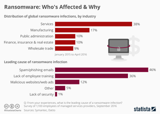 Ransomware: Who's mostly affected and why