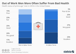 Out of work men likely to suffer from bad health