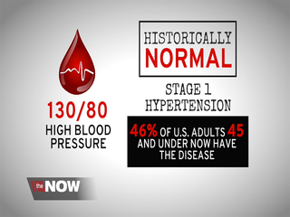 Millions more have hypertension