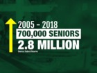 More seniors carrying student loan debt into...